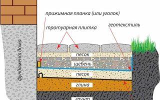 Как и чем защитить фундамент от воздействия влаги