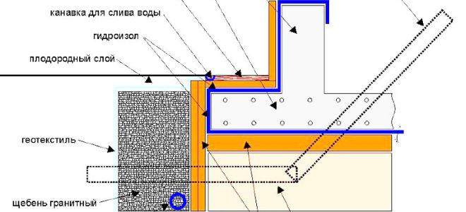 Гидроизоляция плиты фундамента