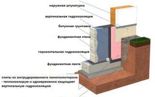 Гидроизоляция ленточного фундамента