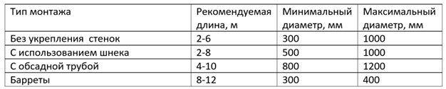 Размеры железобетонных свай для фундамента, 🔨 все виды жб свай в Москве, доставка.