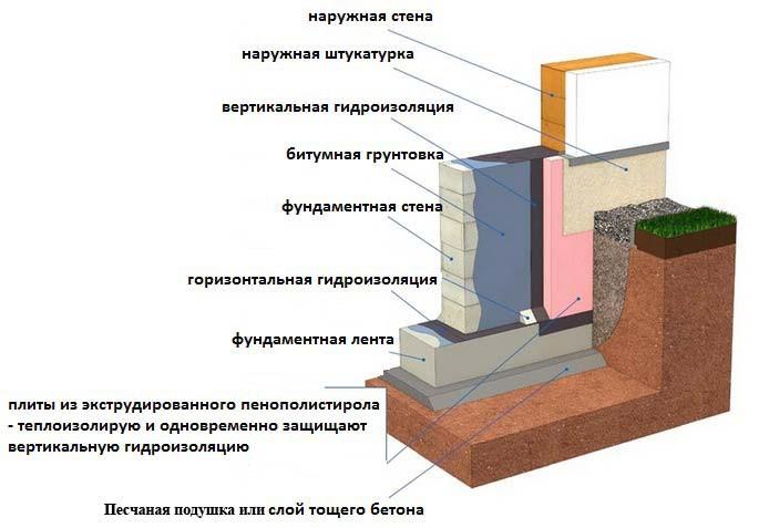 Как укладывать гидроизоляцию на фундамент