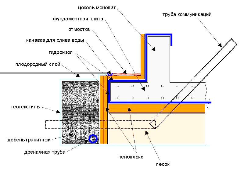 гидроизоляция плиты фундамента - схема